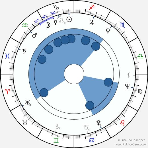 Dzhemma Firsova wikipedia, horoscope, astrology, instagram