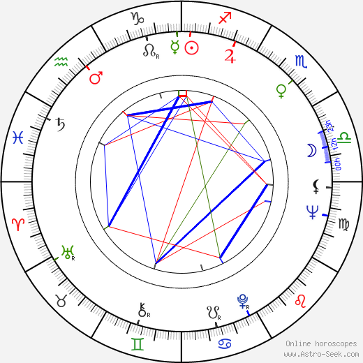 Eduard Pergner birth chart, Eduard Pergner astro natal horoscope, astrology
