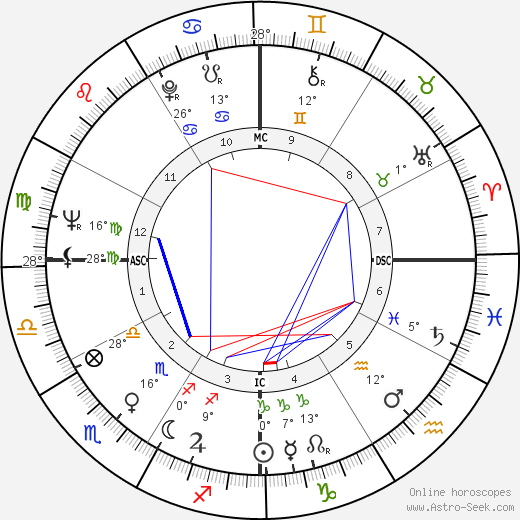 Esther Phillips birth chart, biography, wikipedia 2019, 2020