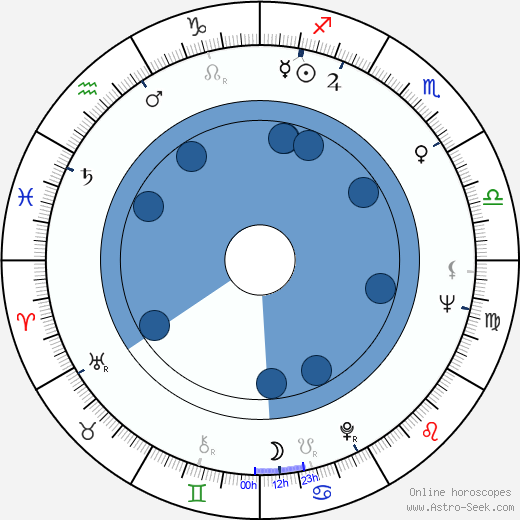 Femke Boersma wikipedia, horoscope, astrology, instagram