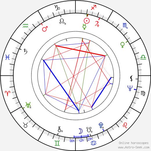 Femke Boersma birth chart, Femke Boersma astro natal horoscope, astrology
