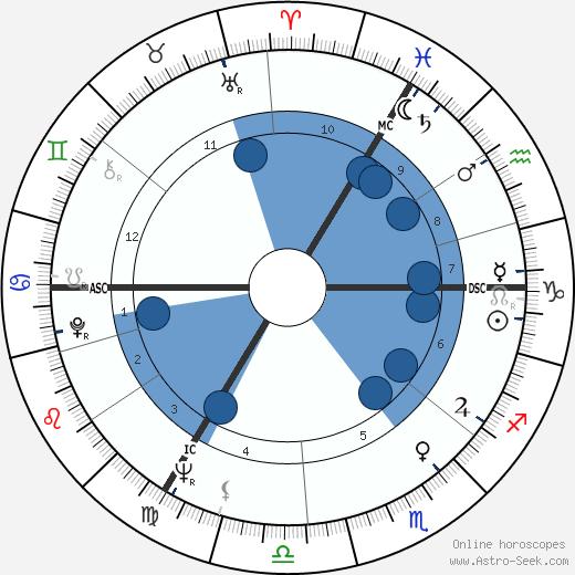 Geoffrey Dean wikipedia, horoscope, astrology, instagram