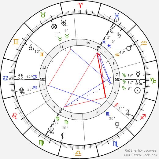 Geoffrey Dean tema natale, biography, Biografia da Wikipedia 2019, 2020