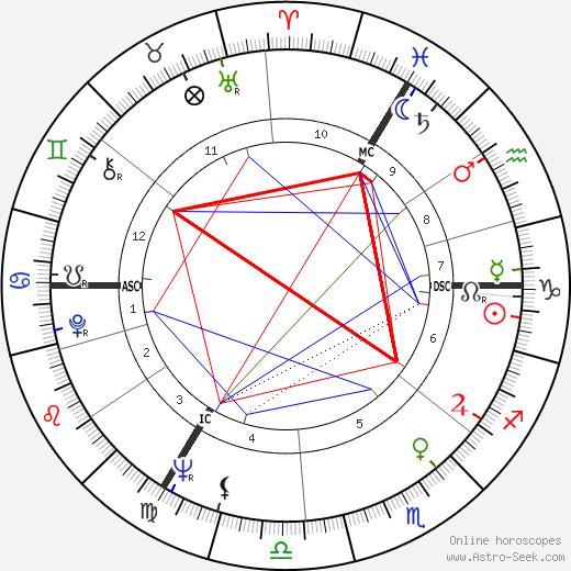 Geoffrey Dean tema natale, oroscopo, Geoffrey Dean oroscopi gratuiti, astrologia