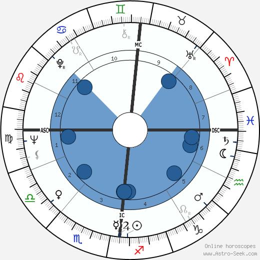 George Bowering wikipedia, horoscope, astrology, instagram