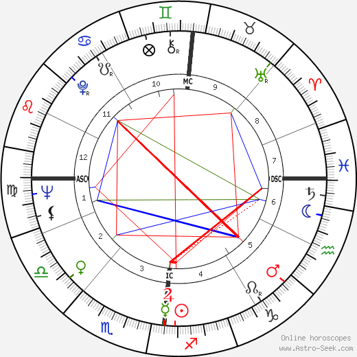 George Bowering birth chart, George Bowering astro natal horoscope, astrology