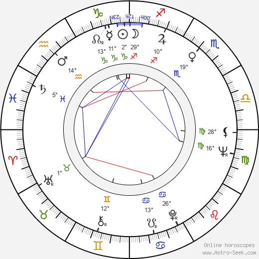 Gilda Nery birth chart, biography, wikipedia 2020, 2021