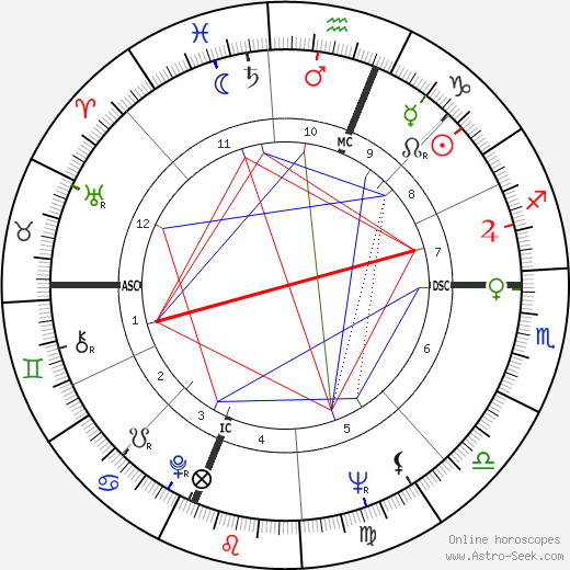 Jack Riley astro natal birth chart, Jack Riley horoscope, astrology