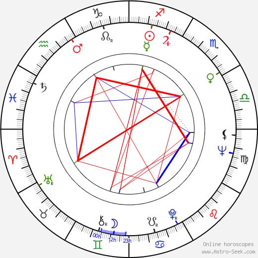 Jaromil Jireš tema natale, oroscopo, Jaromil Jireš oroscopi gratuiti, astrologia