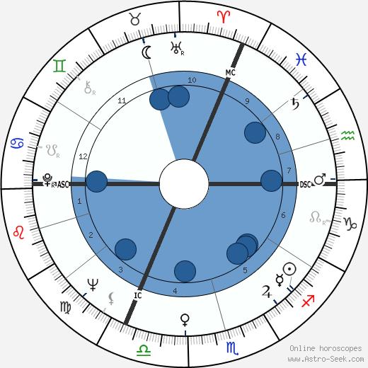 Jean-Claude Casadesus wikipedia, horoscope, astrology, instagram
