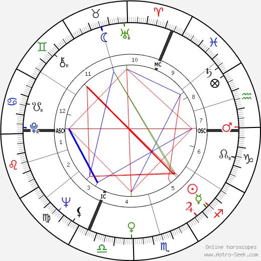 Jean-Claude Casadesus astro natal birth chart, Jean-Claude Casadesus horoscope, astrology