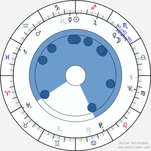 John G. Avildsen wikipedia, horoscope, astrology, instagram