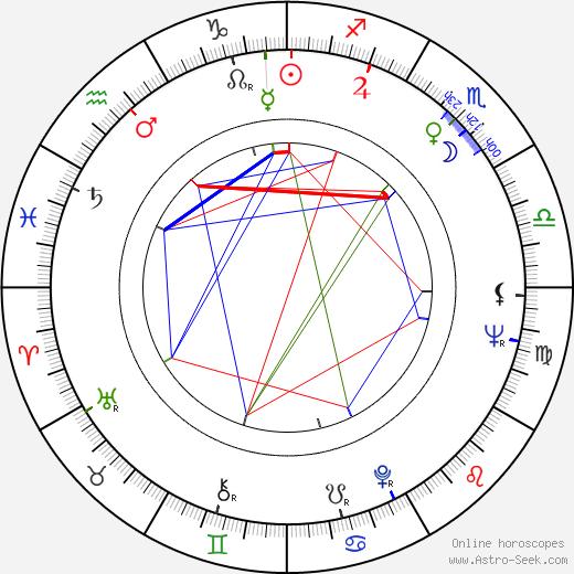 John G. Avildsen birth chart, John G. Avildsen astro natal horoscope, astrology