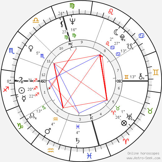 Kenneth Ring birth chart, biography, wikipedia 2018, 2019