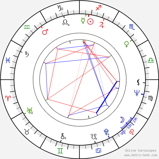 Lewis Arquette astro natal birth chart, Lewis Arquette horoscope, astrology