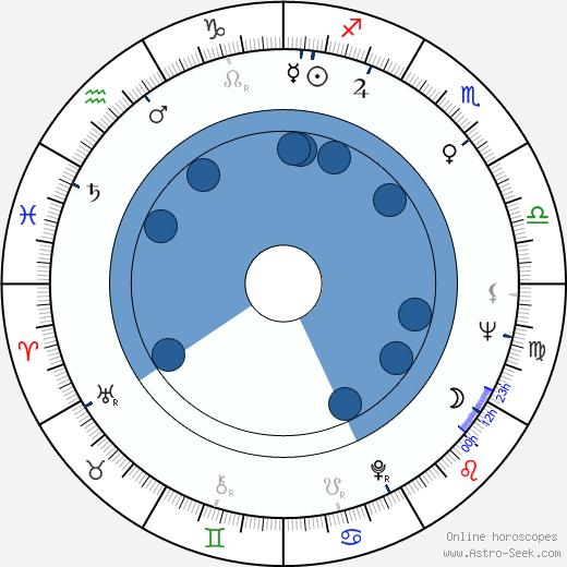 Manuel Medina Ortega wikipedia, horoscope, astrology, instagram