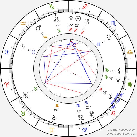 Manuel Medina Ortega birth chart, biography, wikipedia 2020, 2021