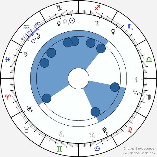 Patrick J. Palmer wikipedia, horoscope, astrology, instagram