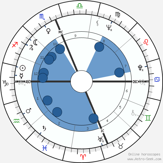 Paul Hornung horoscope, astrology, sign, zodiac, date of birth, instagram