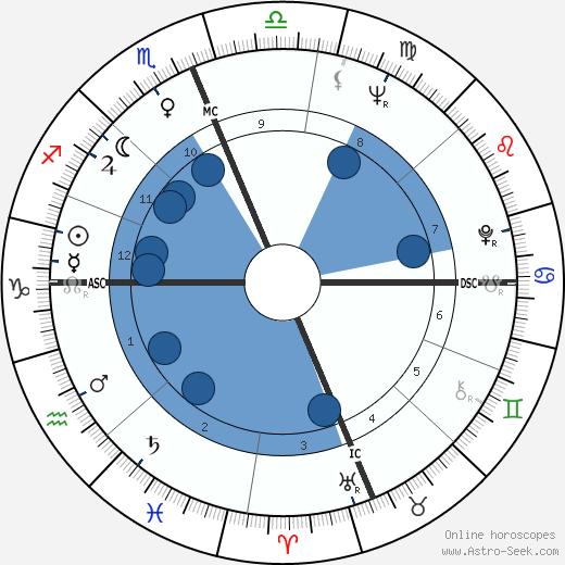 Paul Hornung wikipedia, horoscope, astrology, instagram