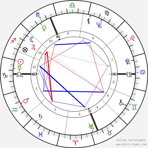 Пол Хорнанг Paul Hornung день рождения гороскоп, Paul Hornung Натальная карта онлайн