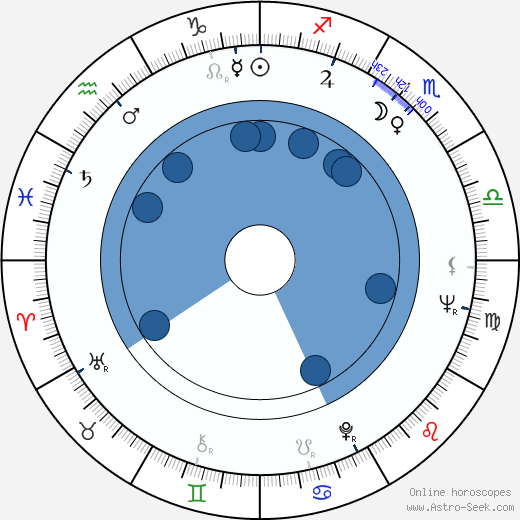 Paulo Rocha wikipedia, horoscope, astrology, instagram