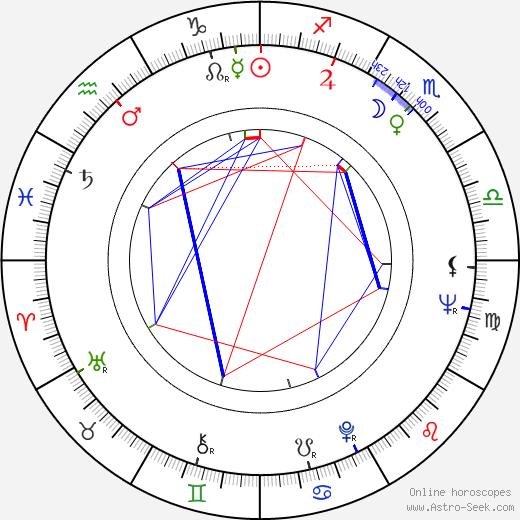 Paulo Rocha день рождения гороскоп, Paulo Rocha Натальная карта онлайн