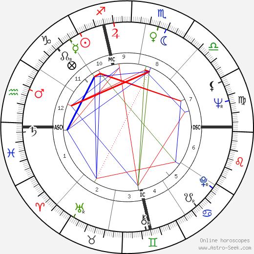Фил Донахью Phil Donahue день рождения гороскоп, Phil Donahue Натальная карта онлайн