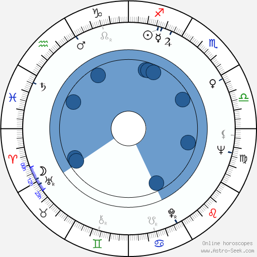 Rebecca Darke wikipedia, horoscope, astrology, instagram