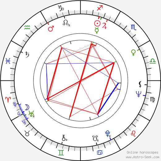 Rebecca Darke birth chart, Rebecca Darke astro natal horoscope, astrology