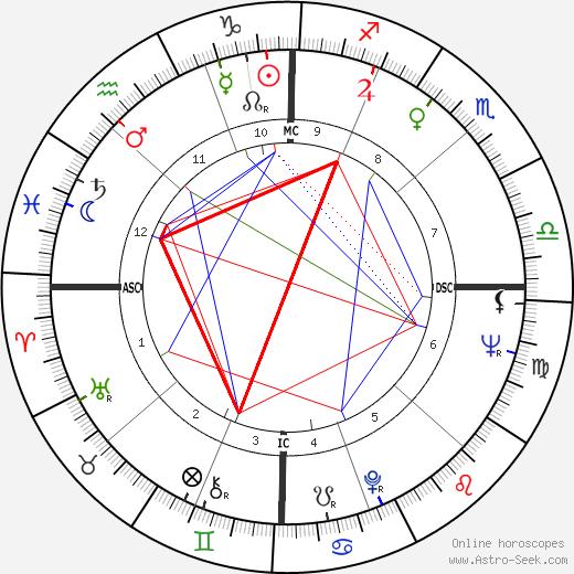 Сэнди Коуфакс Sandy Koufax день рождения гороскоп, Sandy Koufax Натальная карта онлайн