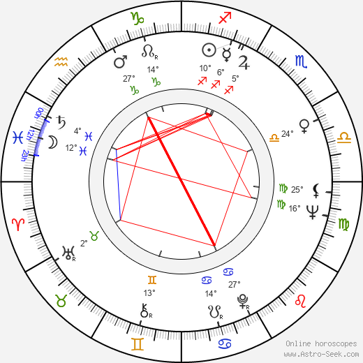 Shelly Desai birth chart, biography, wikipedia 2019, 2020
