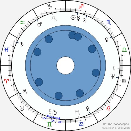 Shûji Terayama wikipedia, horoscope, astrology, instagram