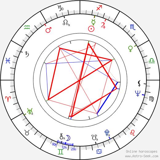Shûji Terayama birth chart, Shûji Terayama astro natal horoscope, astrology