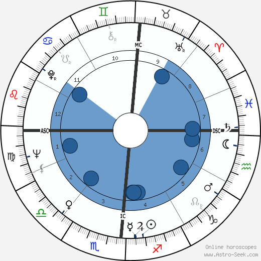 Woody Allen horoscope, astrology, sign, zodiac, date of birth, instagram