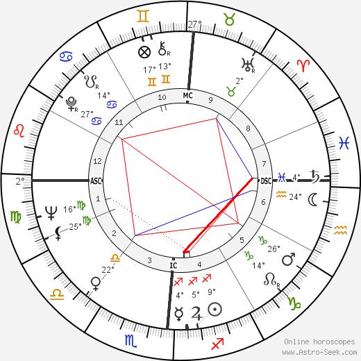 Woody Allen birth chart, biography, wikipedia 2019, 2020