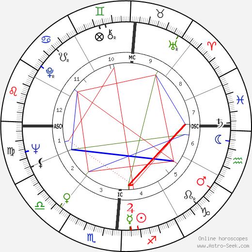 Woody Allen astro natal birth chart, Woody Allen horoscope, astrology