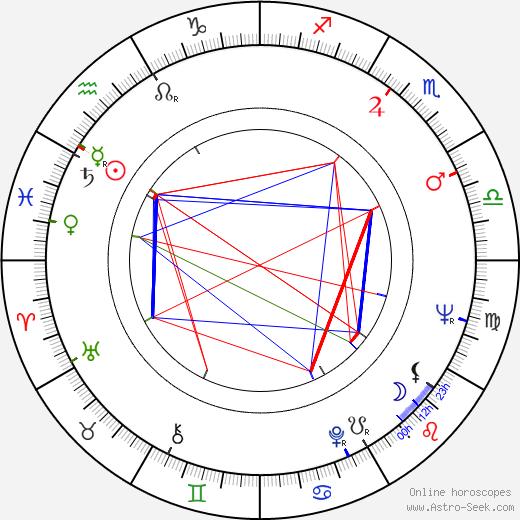 Alenka Rancic день рождения гороскоп, Alenka Rancic Натальная карта онлайн