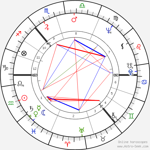 Alex Harvey день рождения гороскоп, Alex Harvey Натальная карта онлайн