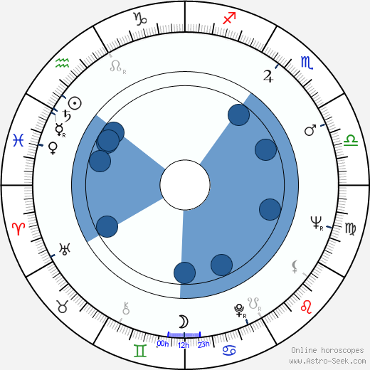 Algot Böstman wikipedia, horoscope, astrology, instagram