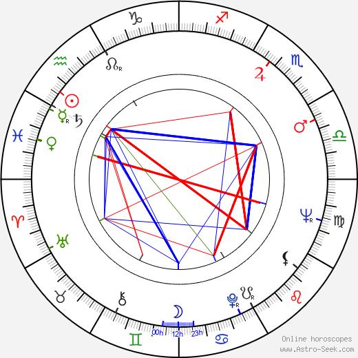 Algot Böstman astro natal birth chart, Algot Böstman horoscope, astrology