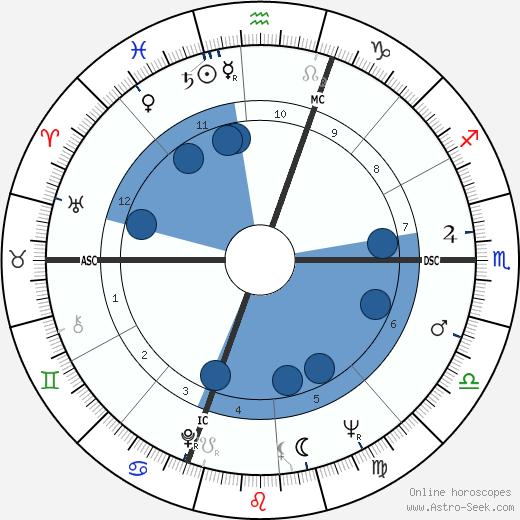 Anna Maria Ferrero wikipedia, horoscope, astrology, instagram