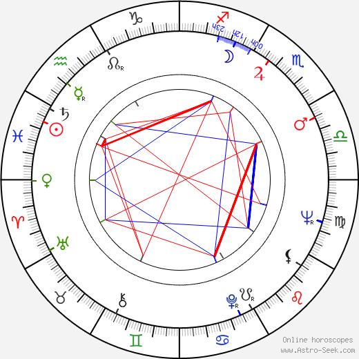 António da Cunha Telles birth chart, António da Cunha Telles astro natal horoscope, astrology
