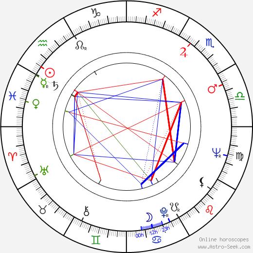 Arnold Kopelson birth chart, Arnold Kopelson astro natal horoscope, astrology