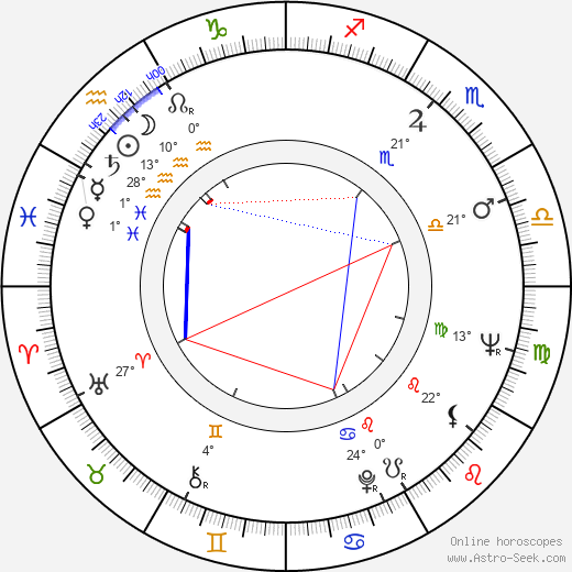Božena Šimková birth chart, biography, wikipedia 2019, 2020