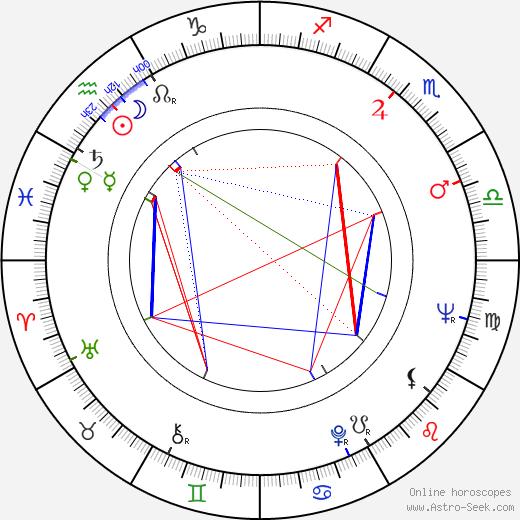 Božena Šimková astro natal birth chart, Božena Šimková horoscope, astrology