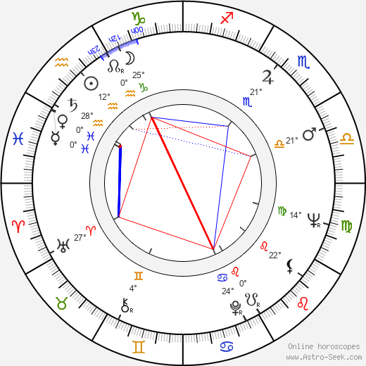 Elga Andersen birth chart, biography, wikipedia 2019, 2020