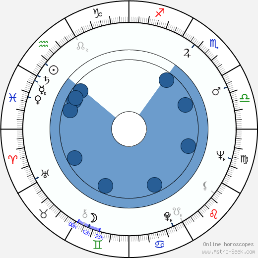 Gene Vincent wikipedia, horoscope, astrology, instagram
