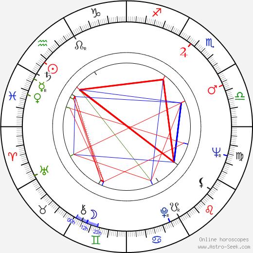 Джин Винсент Gene Vincent день рождения гороскоп, Gene Vincent Натальная карта онлайн