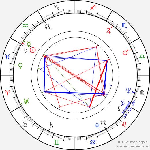 Gennadiy Gladkov день рождения гороскоп, Gennadiy Gladkov Натальная карта онлайн